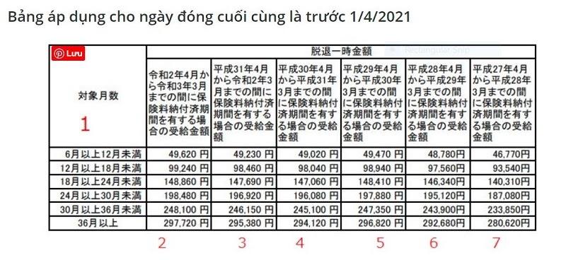 Số Tiền Hoàn Lại Khi đóng Kokumin Nenkin Trước Tháng 4 2021